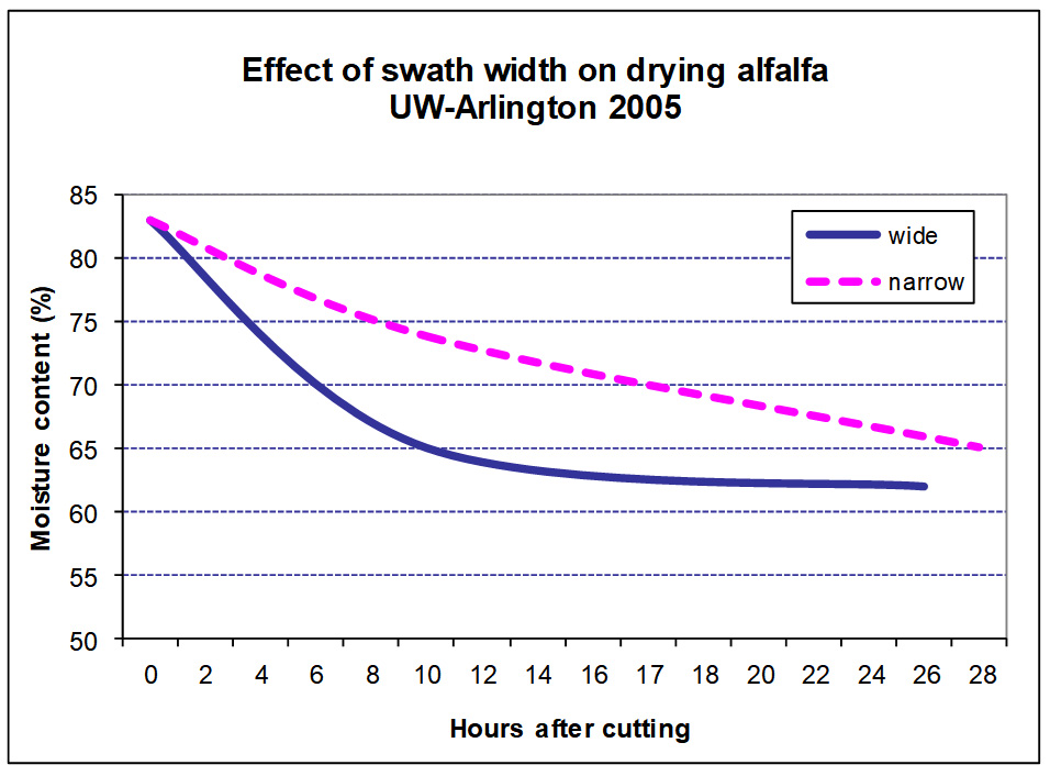 Effect of swath width on drying alfalfa