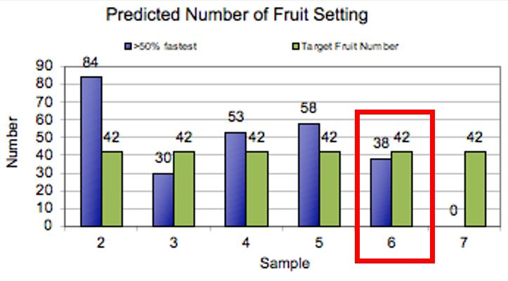 Figure 1. Predicted fruit set in Northwest Michigan Horticulture Research Center Gala, June 22, 2020.