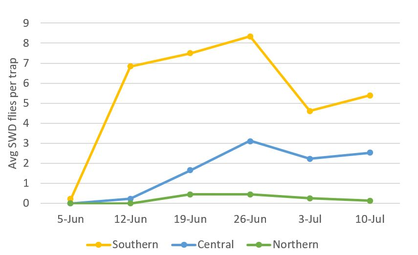 Current SWD population levels by region