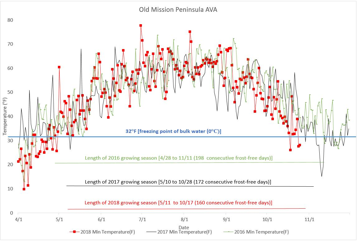 Fig1-OMP-graph2018