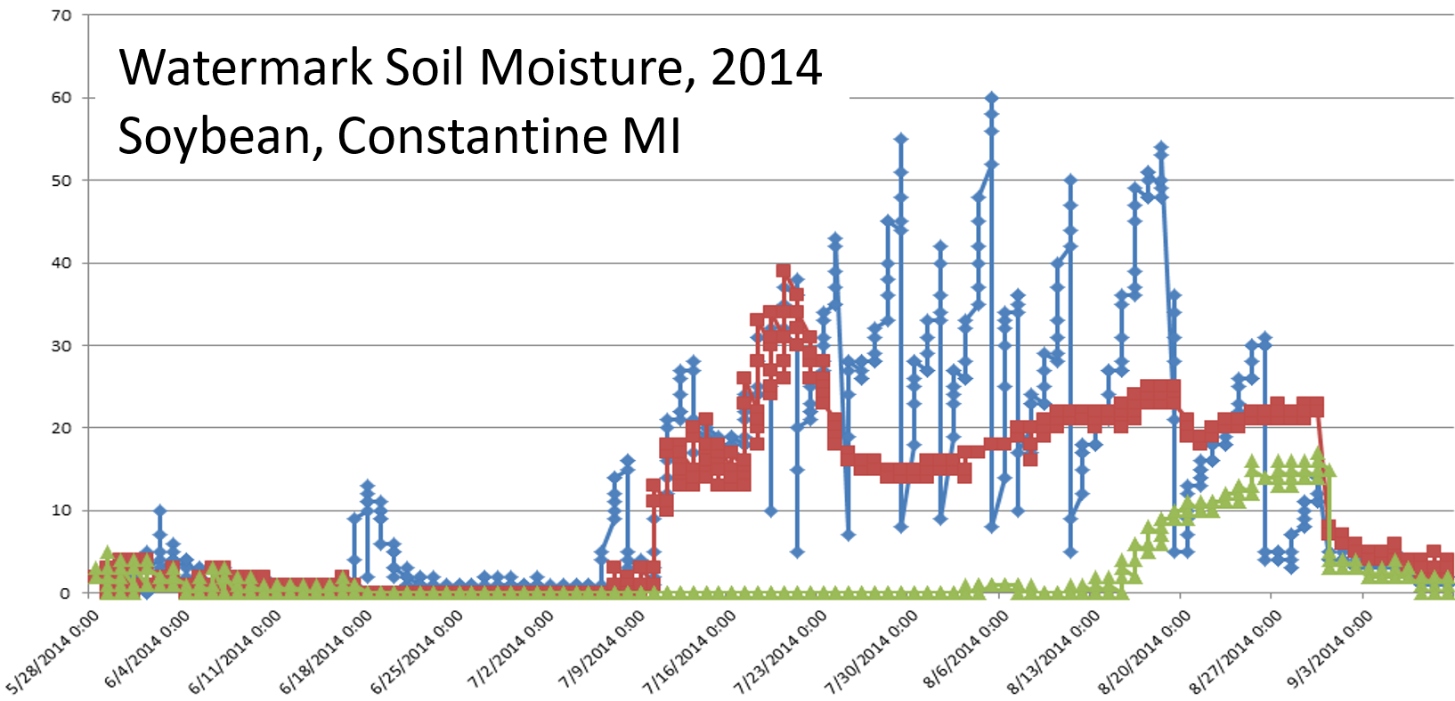 Soil moisture monitoring graph