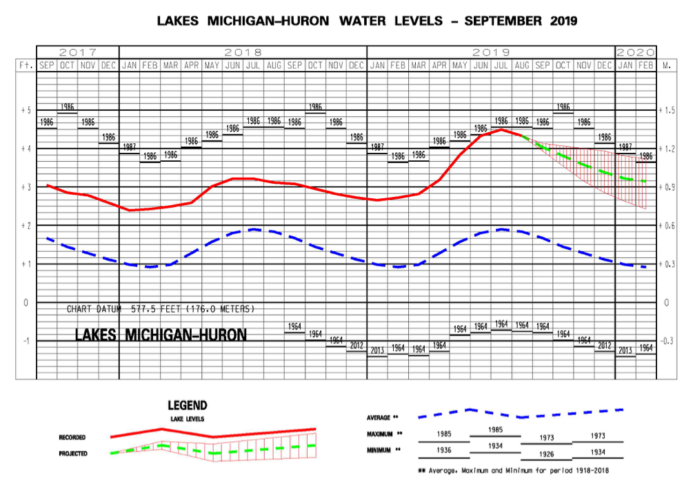 line graph shows actual water levels from fall 2017 to Aug 2019 and forecasted levels through Feb. 2020. Levels reached peak in July 2019, nearly breaking a record set in 1986..
