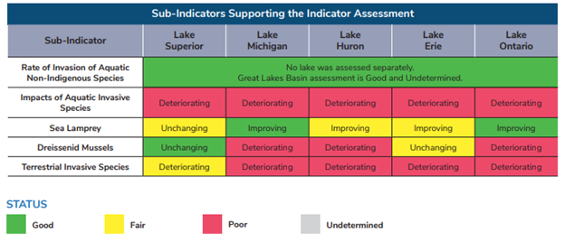 Image shows sub-indicators on each of the Great Lakes for Aquatic invasive species impacts overall, Sea Lamprey, Dreissenid Mussels, and terrestrial invasive species. All indicators, except Sea Lamprey, show deteriorating or unchanging status. Sea Lamprey in Lake Superior is unchanging and is improving in the other 4 lakes.