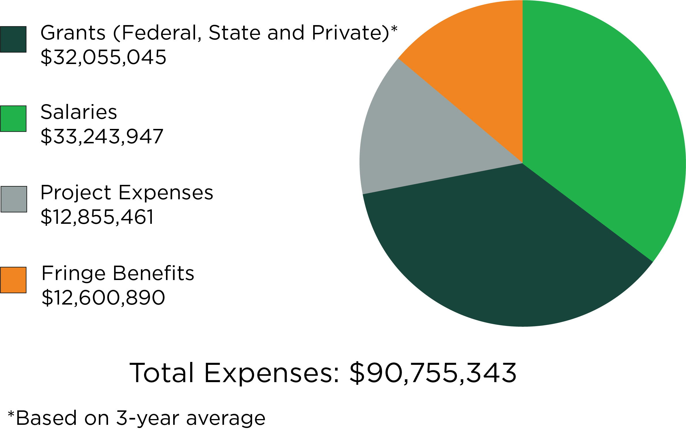 Graph of MSU Extension Expenses in 2019-20, which total $90,755,343.
