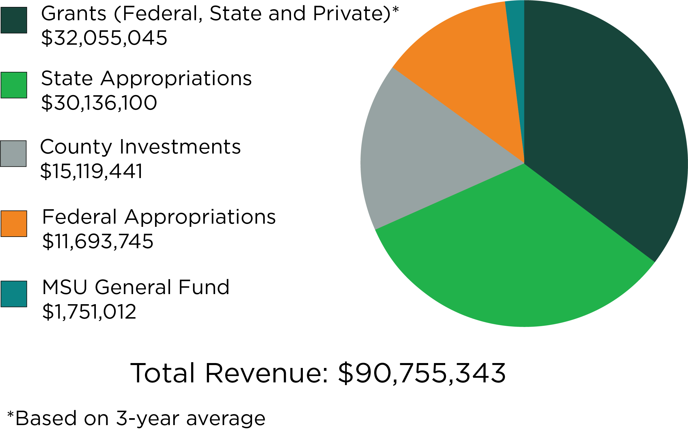 Graph of MSU Extension total revenue in 2019-20, which totals $90,755,343.