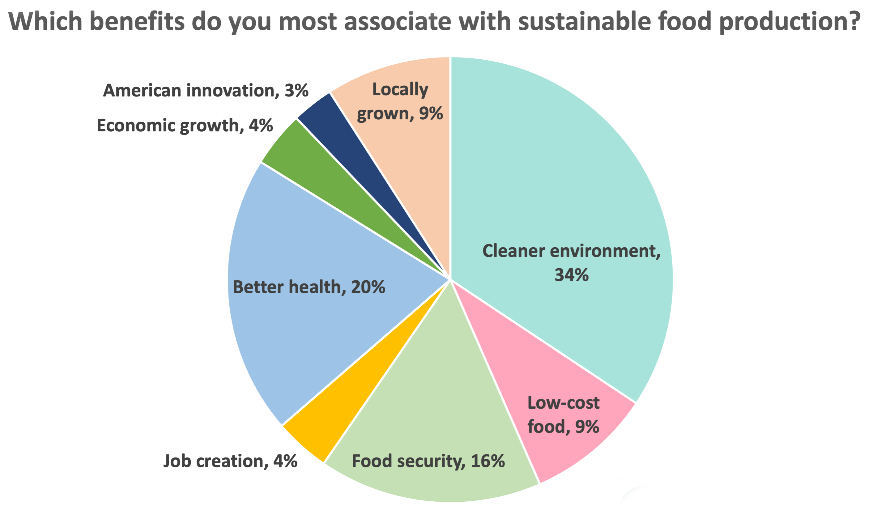 This chart shows which benefits people associate with sustainable food production. 34% said cleaner environment. 20% said better health. 16% said food security. 9% said low-cost food. 9% said locally grown. 4% said economic growth. 4% said job creation. Finally, 3% said American innovation.
