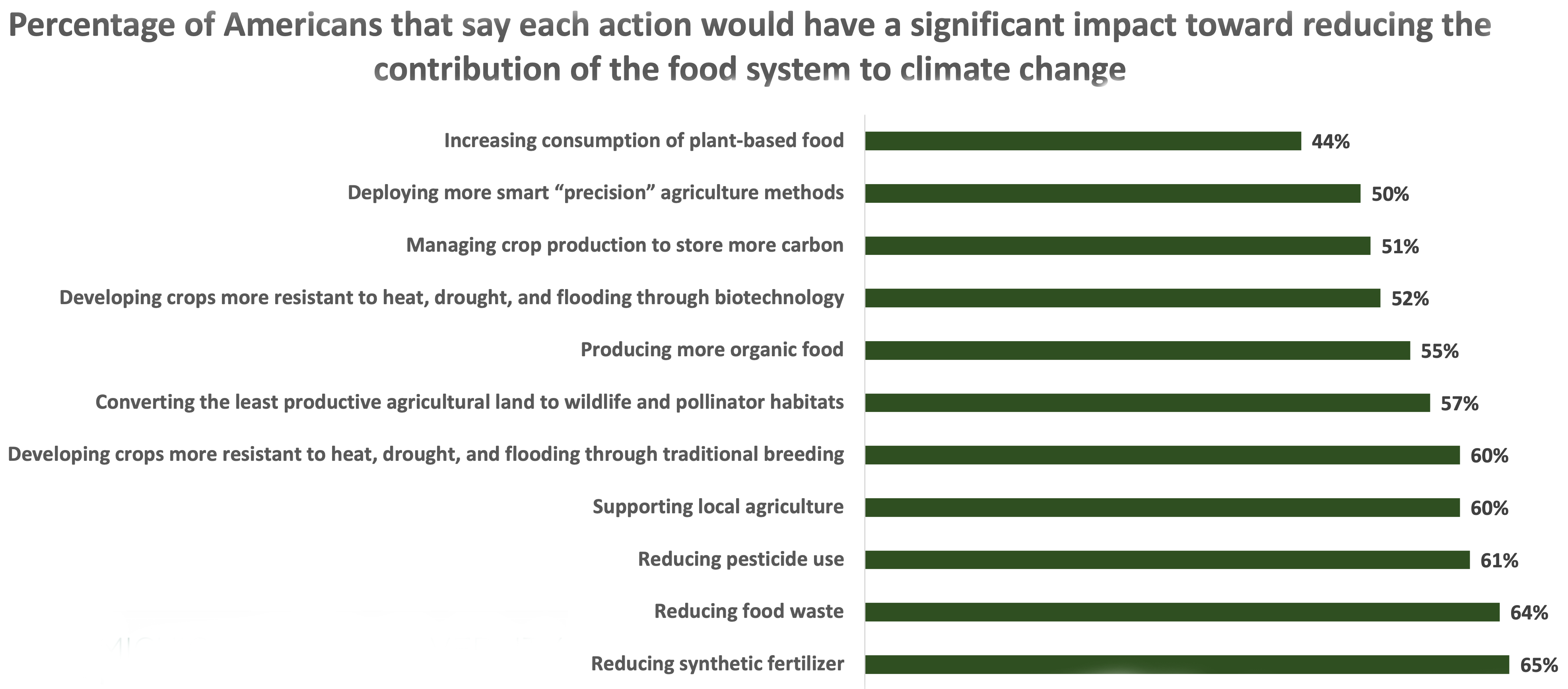 This chart shows the percentage of Americans who say each action would have a significant impact toward reducing the food systems' contribution to climate change. 65% said reducing synthetic fertilizer. 64% said reducing food waste. 61% said reducing pesticide use. 60% said supporting local agriculture. 60% said develop crops resistant to heat, drought and flooding through traditional breeding. 57% said converting the least productive agricultural land to wildlife and pollinator habitats. 55% said producing more organic food. 52% said developing more crops resistant to heat, drought and flooding through biotechnology. 51% said managing crop production to store more carbon. 50% said deploying more precision agriculture methods. Lastly, 44% said increasing consumption of plant-based foods.