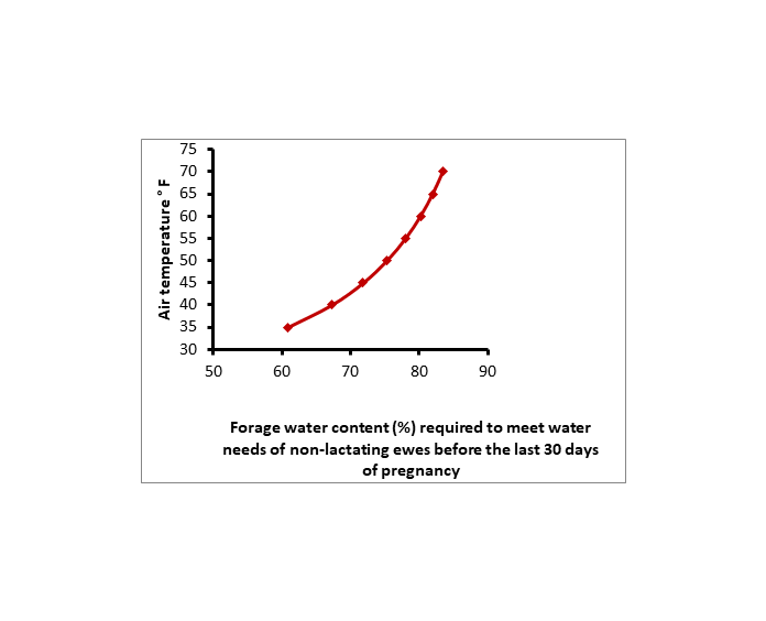 forage water content graph