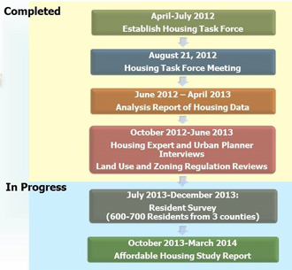 Affordable Housing Study Timeline