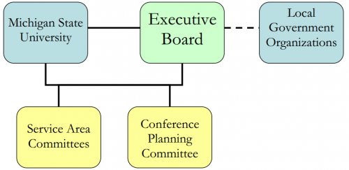 Benchmarking Organizational Plan