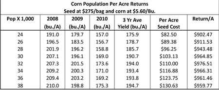Chart of Corn Population Per Acre Returns.