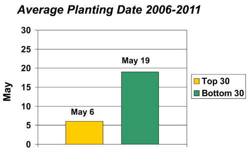 Average planting date