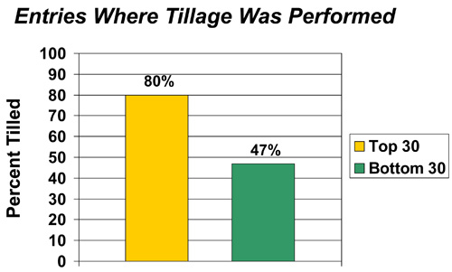 Entries where tillage was performed
