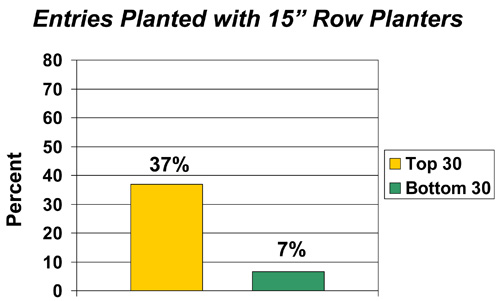 Entries planting with 15 inch row planters
