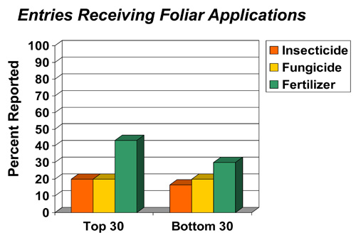 Entries receiving foliar applications