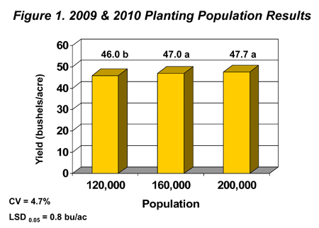 2009 & 2010 Planting Population Results.