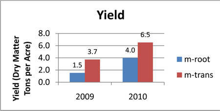 Yield (Dry Matter Tons per Acre) for 2009 and 2010.