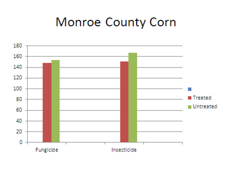Graph of Monroe County Corn.