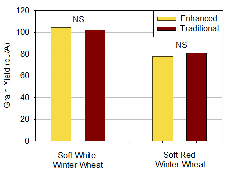 Figure 1. Enhanced (containing all 6 inputs) as compared to traditional (no additional inputs other than base N rate) management of soft white and soft red winter wheat during the 2016 growing season in Richville and Lansing, MI.