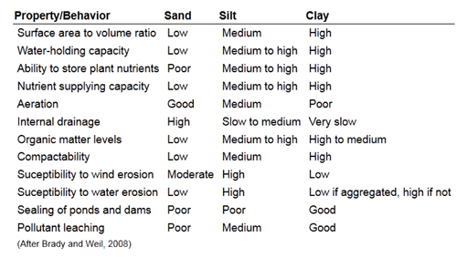 Characteristics of sand, silt and clay soils.