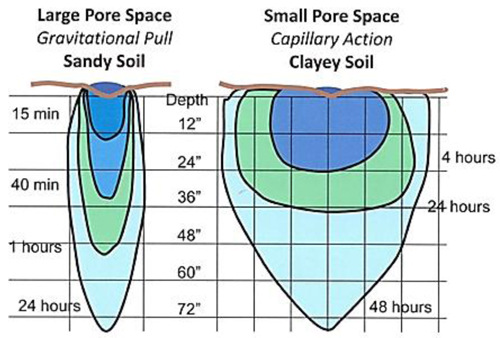 Water spread and penetration time and distance in sand and clay soils
