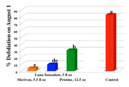 Bar graph with the control group showing the highest percentage of defoliation on August 1.