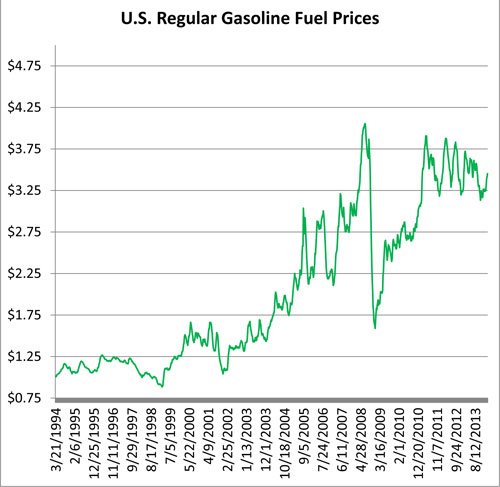 U.S. regular gasoline fuel prices