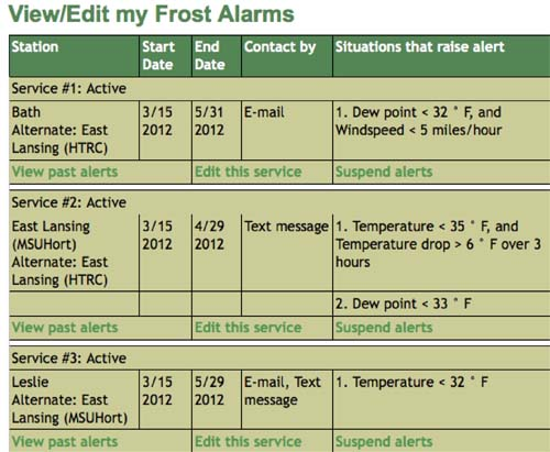 Enviro-weather Frost Alarm