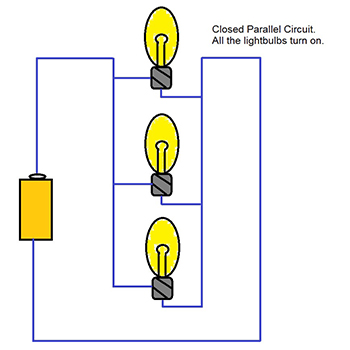 Closed parallel