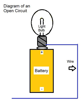 why did my string of holiday lights go out? msu extensiondiagrams of an open circuit (left) and closed circuit (right)