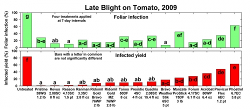 Late blight on tomato graph