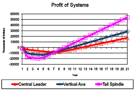 Profit of systems