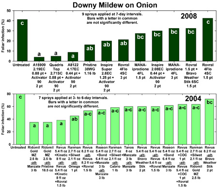 downy mildew 2008