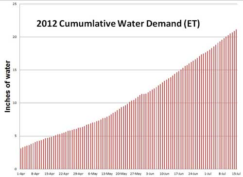 Cumulative water demand