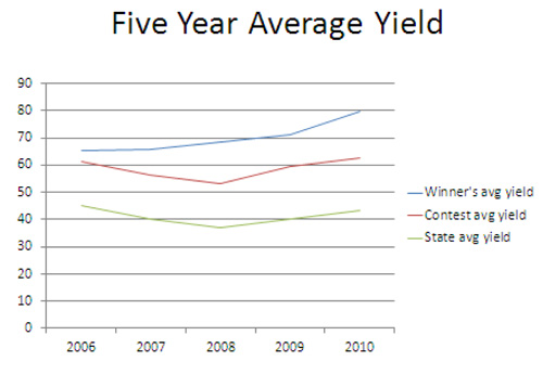 Five-year average yield