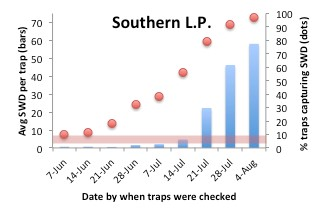 Southern LP bar graph