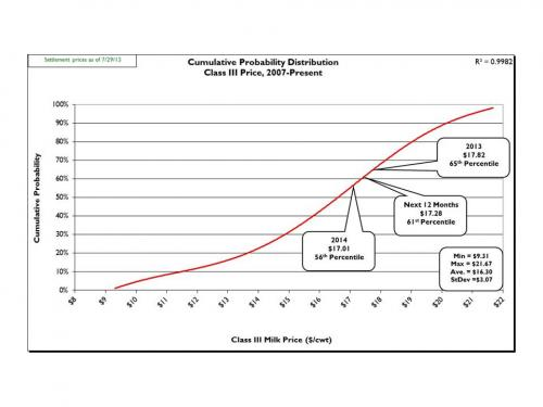 Figure 1: Cumulative probability graph of USDA announced Class III prices (2007-present) and current CME Class III futures averages.