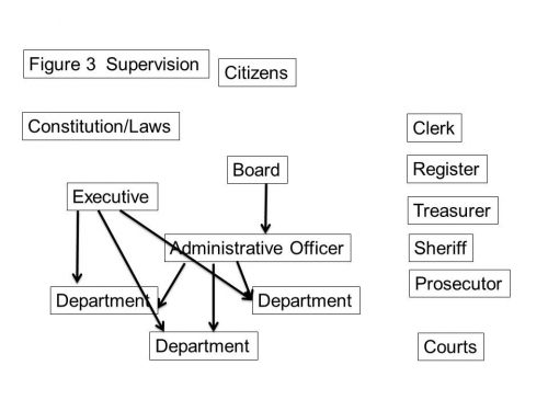 Supervision in county government