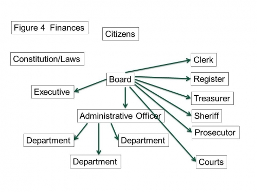 Dollar flow from the board to various departments