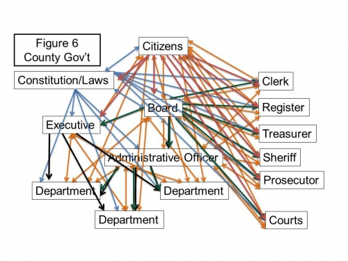 Complexity of Michigan's county government