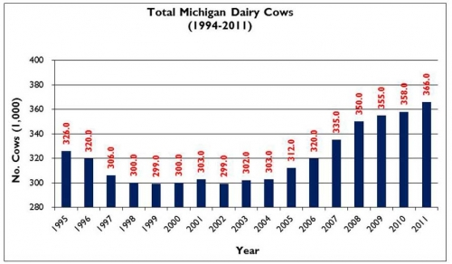 Michigan Dairy Cow numbers