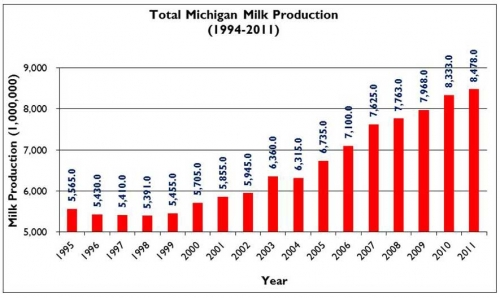 Total Michigan Milk Production