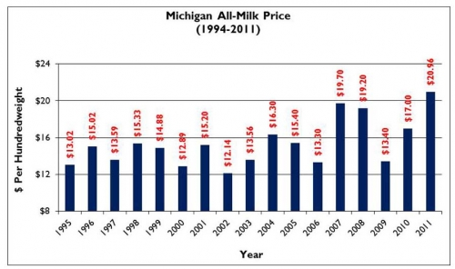 Michigan All Milk Price graph