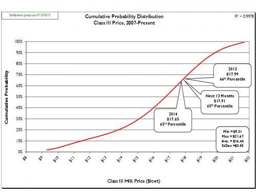 cumulative probability graph