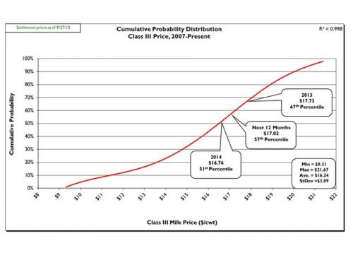 Figure 1: Cumulative probability graph of USDA announced Class III prices