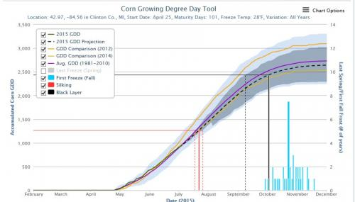 Corn Outlook Graph