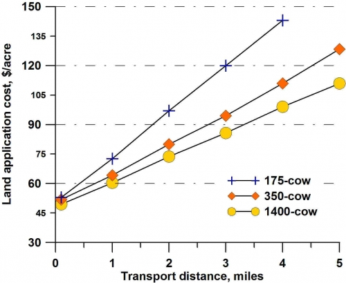 Land application cost plotted over transport distance.