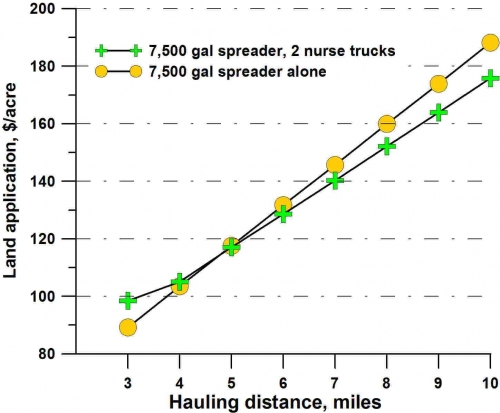Land application plotted over hauling distance.