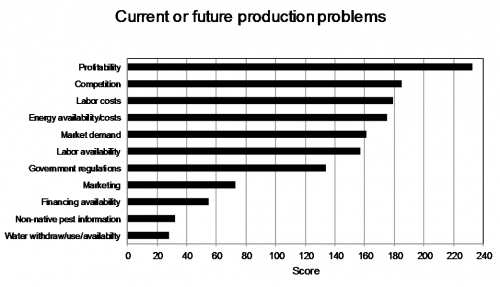 Graph of floriculture production problems