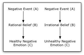 POSITIVE AND NEGATIVE EVENT INTERPRETATIONS CHART
